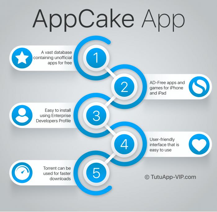 appcake infographic english