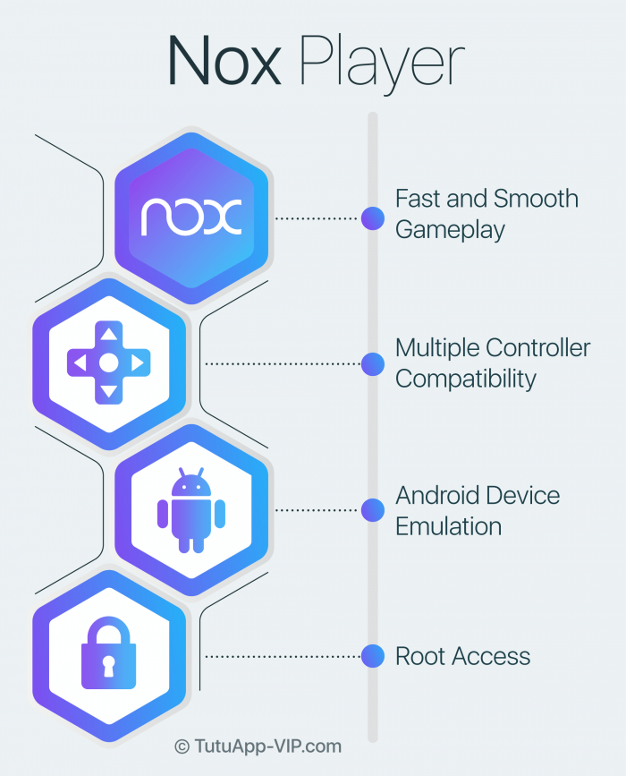 nox player infographic